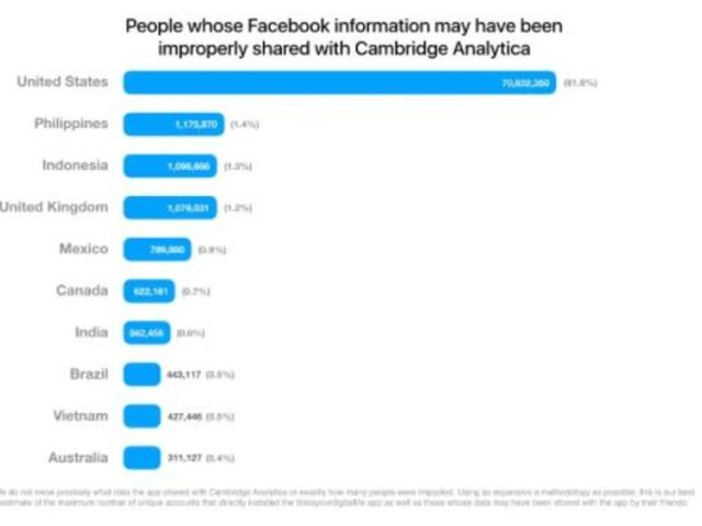 Facebook released a chart showing how many people had been affected by the Cambridge Analytica data grab