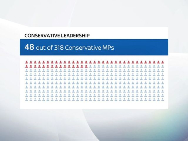For a leadership election to take place, 15% of Conservative MPs will have to submit letters to the 1922 committee
