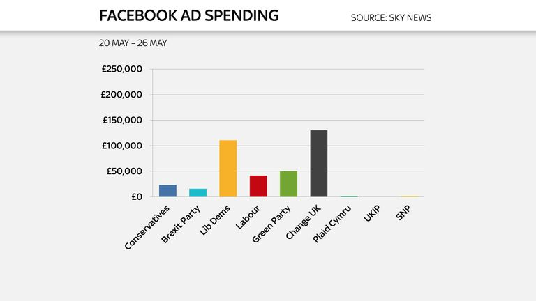 Change UK spent the most on Facebook spend in the week leading up to polling day