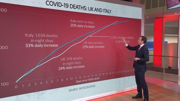 Ed Conway examines UK-Italy comparison in increasing coronavirus deaths