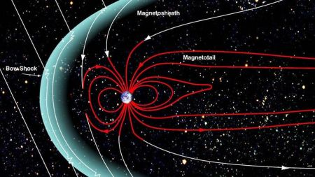 A magnetosphere is that area of space, around a planet, that is controlled by the planet's magnetic field. The shape of the Earth's magnetosphere is the direct result of being blasted by solar wind. The solar wind compresses its sunward side to a distance of only 6 to 10 times the radius of the Earth. A supersonic shock wave is created sunward of Earth called the Bow Shock. Most of the solar wind particles are heated and slowed at the bow shock and detour around the Earth in the Magnetosheath. T