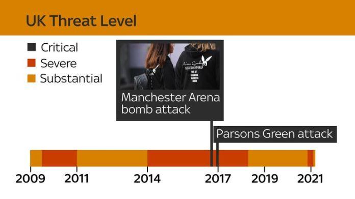 UK terror threat level graphic