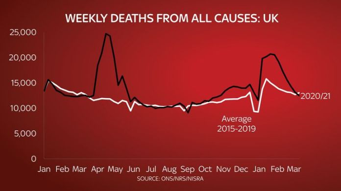 Weekly deaths from all causes: United Kingdom.  Sky graphic