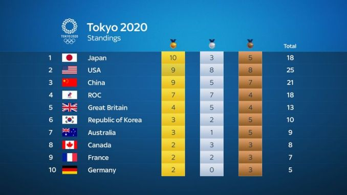 Medal standings as of Tuesday