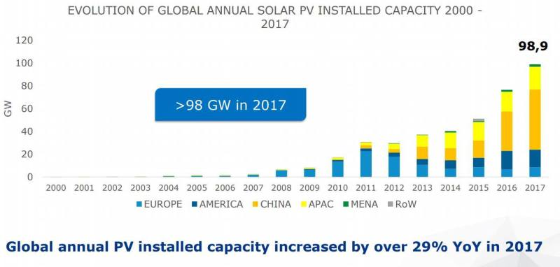 Resultado de imagen de china photovoltaic by year capacity
