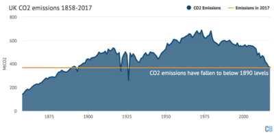Annual UK carbon emissions from all sources between 1858 and 2017.