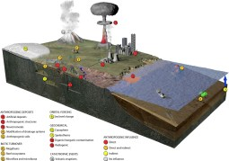 Examples of key events that produce stratigraphical signatures that could be used to define the base of the Anthropocene [1]