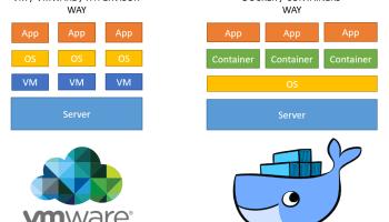 How to easily run Kafka with Docker for Development | E4developer