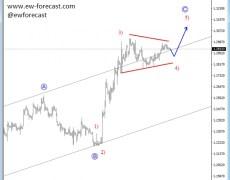 Correction On GBP/USD Points Higher (Elliott Wave Analysis)
