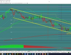 GBP/AUD: Channel Continuation? | Investing.com
