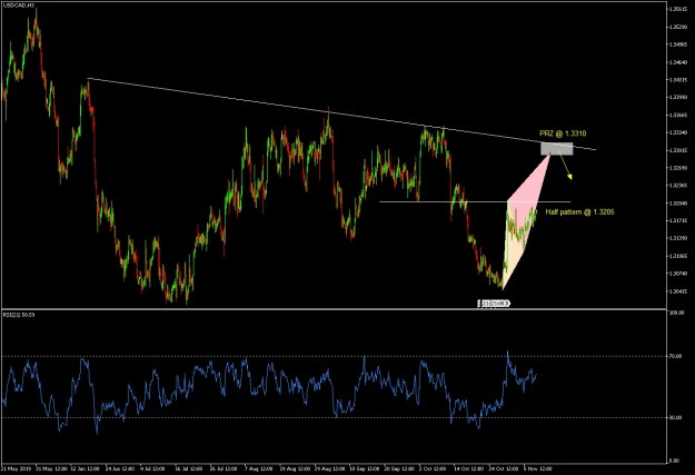 USDCAD H3
