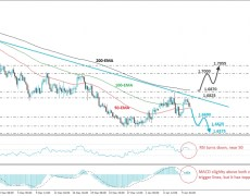 EUR/NZD Continues To Trade Below A Downside Line