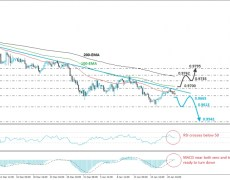 USD/CHF Retreats After Hitting A Downside Line