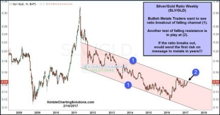 iShares Silver Vs. SPDR Gold Shares