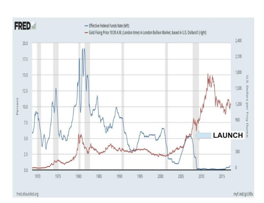 Fed Funds Rate vs Gold Price 1965-2017
