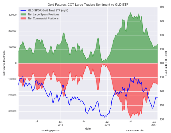 Gold Futures: COT Large Traders Sentiment vs GLD ETF