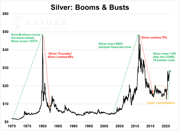 silver boom and busts