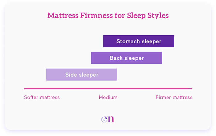 Mattress Firmness for Sleep Styles