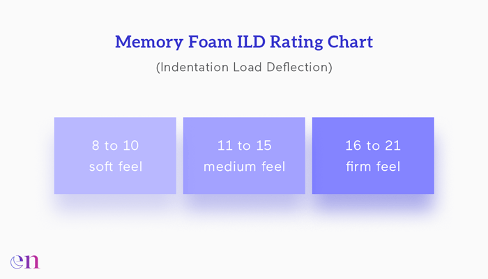 memory foam iLD chart