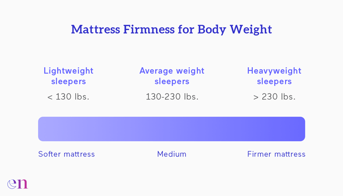 mattress firmness by body weight