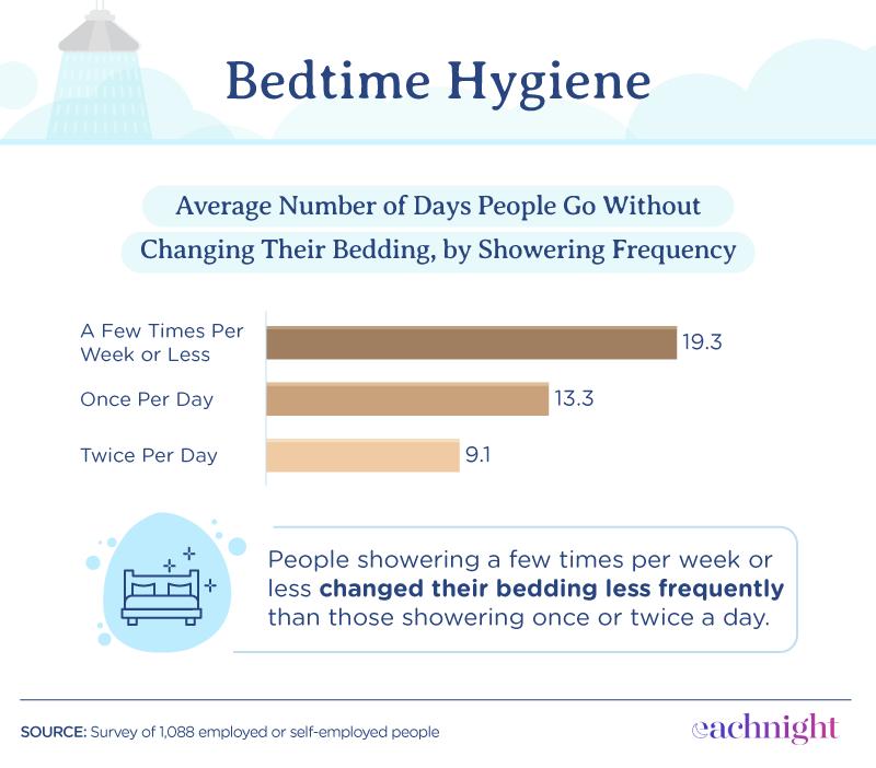 bedtime hygiene