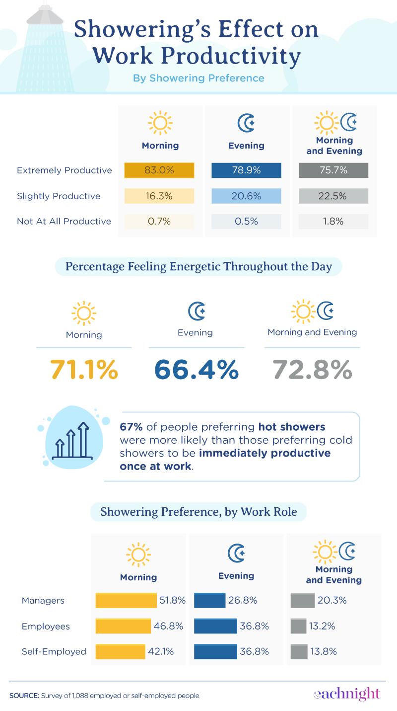 showering and productivity