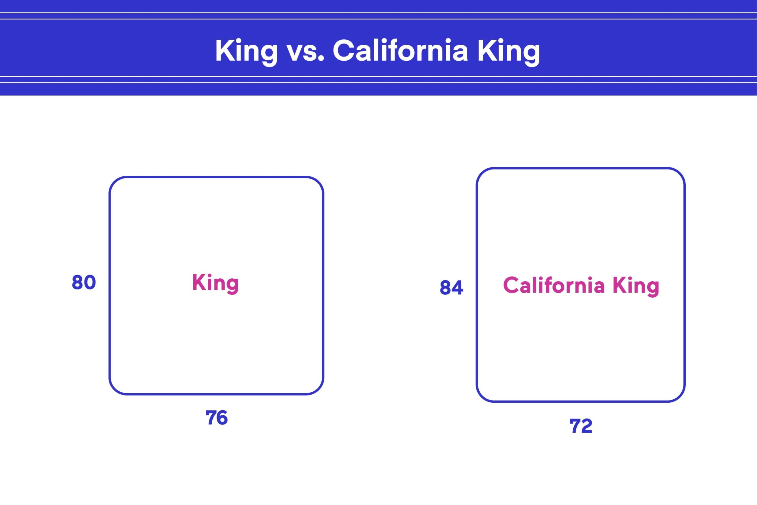 King vs. California King: What's the Difference?   eachnight