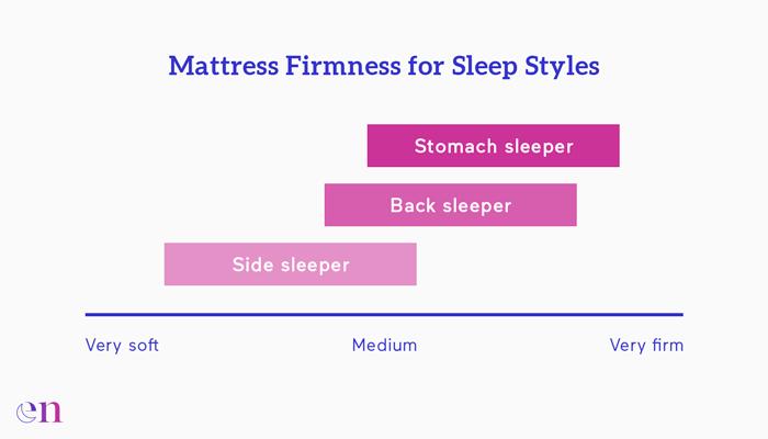 Sleep Position Chart