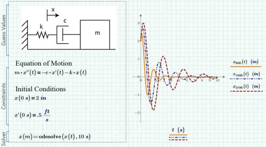 Mathcad Express vs Mathcad Prime | EAC
