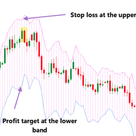 Forex Trend Trading Cloud indicator