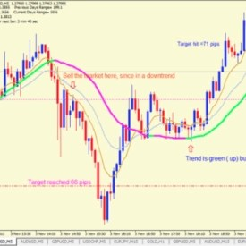 Forex Trend Rider Simple Trend Trading System