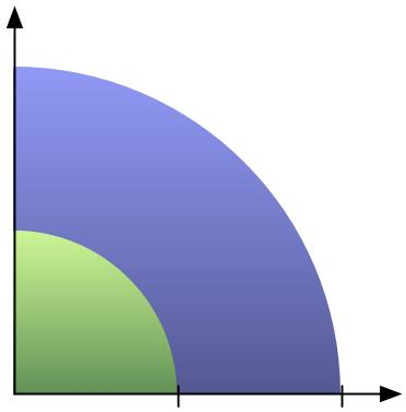 Quadratic Change in Circle