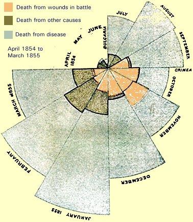 Nightingale's Coxcomb chart