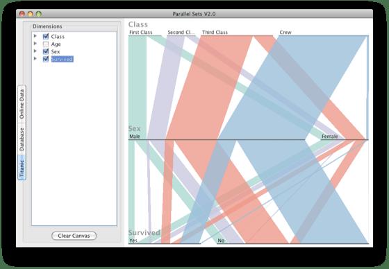 ParSets showing Titanic data