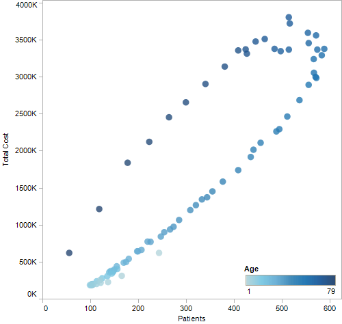 Correlation between number of patients and total cost