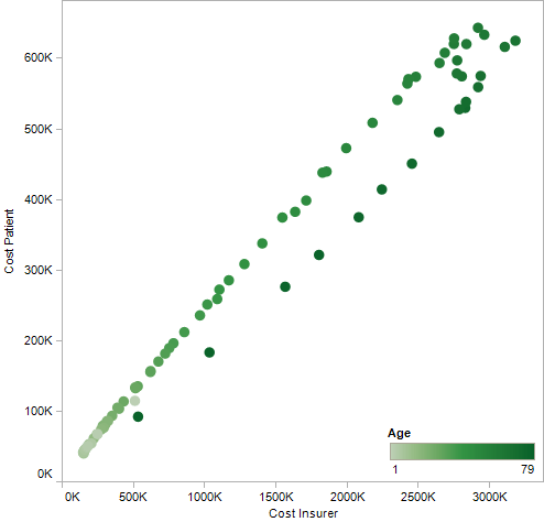 Personal/insurer cost correlation