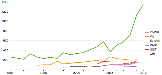 acceptance rates over time