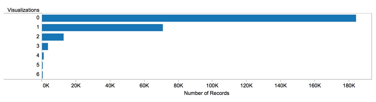 me-views-distribution