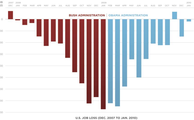 Obama Job Loss Chart