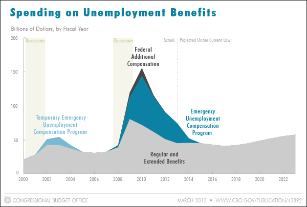 Snapshot of Unemployment Benefits