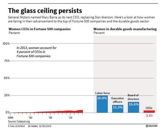 Female CEOs Keller, half