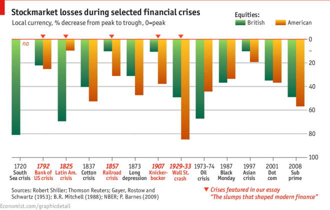 The Economist, Stock Market Losses During Selected Financial Crises