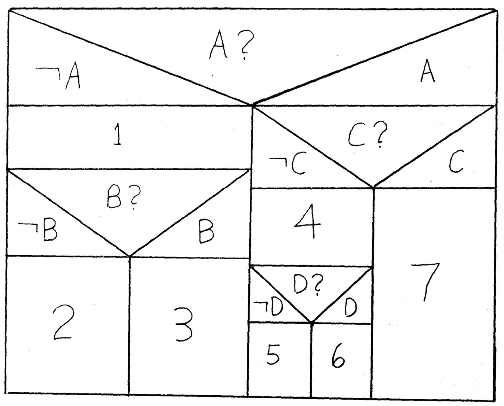 Nassi Shneiderman Diagrams