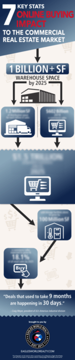 online-buying-impact-commercial-real-estate-market-INFOGRAPHIC-thumb-2