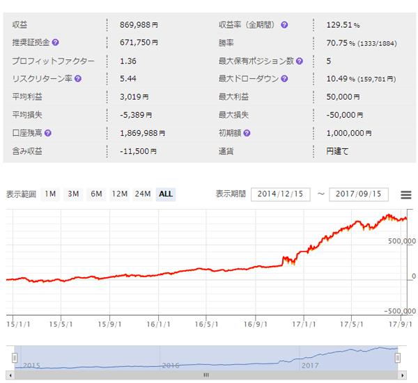 MB-TradingSystem 市販EAレビュー 儲からない?検証した結果