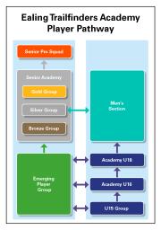 Academy player pathway 2014 v2