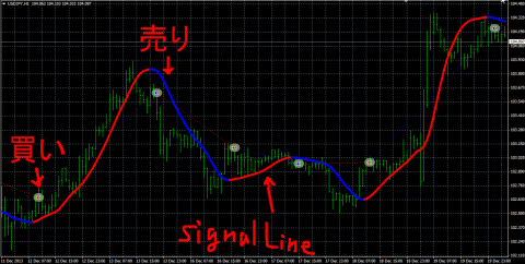 signallineのEA
