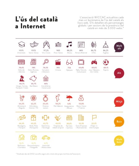 Infografia L'ús del català a Internet