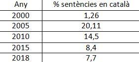 06.5 taula dades