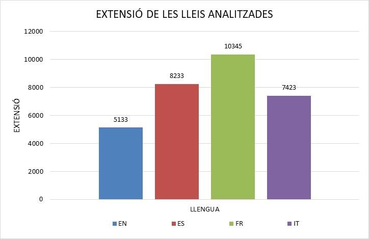 l gràfic de columnes mostra l'extensió de les lleis analitzades: les lleis franceses i espanyoles són les més extenses, amb 10.345 i 8.233 paraules respectivament; les lleis italianes registren 7.423 paraules i les angleses són les menys extenses amb 5.133 paraules.